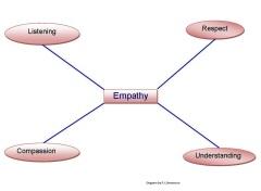 Empathy graphic